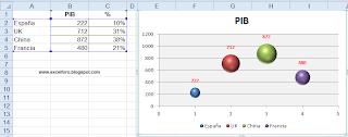 Un gráfico de Burbujas en Excel.