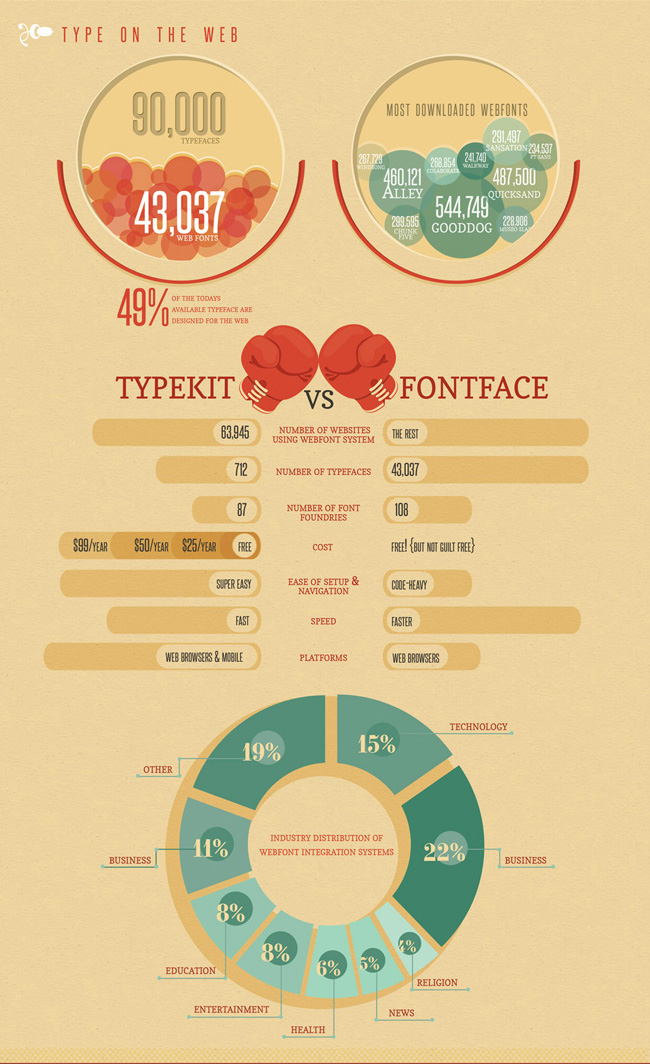 Infografica storia della tipografia