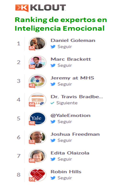 Ranking Klout