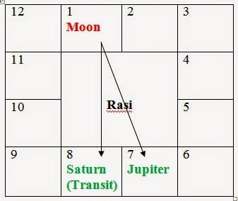 Saturn Transit 16.12.2014, Sani Peyarchi 16.12.2014, சனி பெயர்ச்சி 16.12.2014
