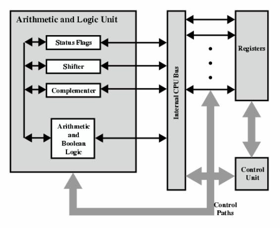 Ledakan lemon arsitektur dan organisasi komputer fungsi dan struktur internal cpu blok diagram cpu ccuart Choice Image