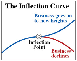 Graphical illustration of The Inflection Curve