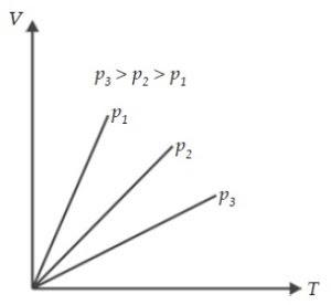 Grafik Isobarik, Hukum Charles