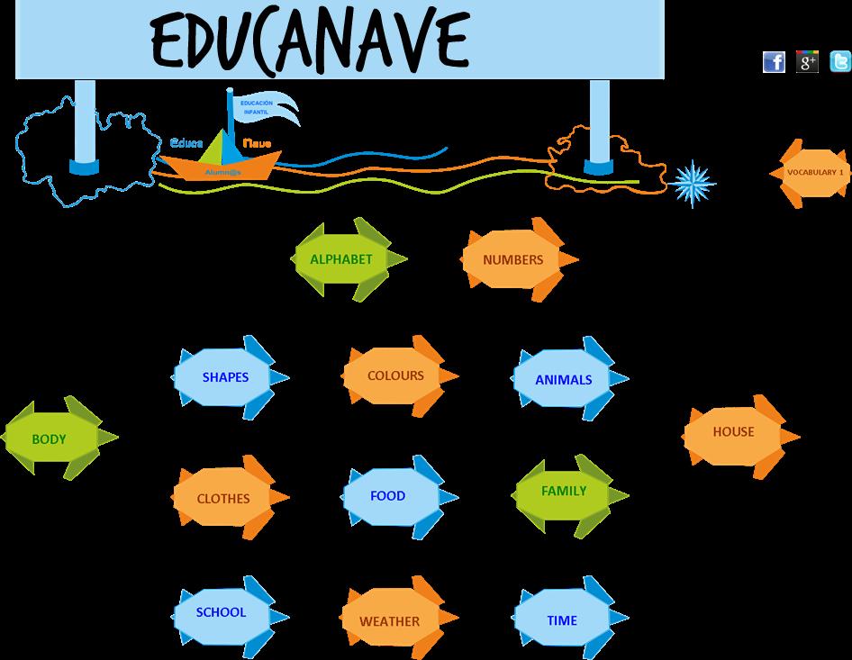 EDUCANAVE