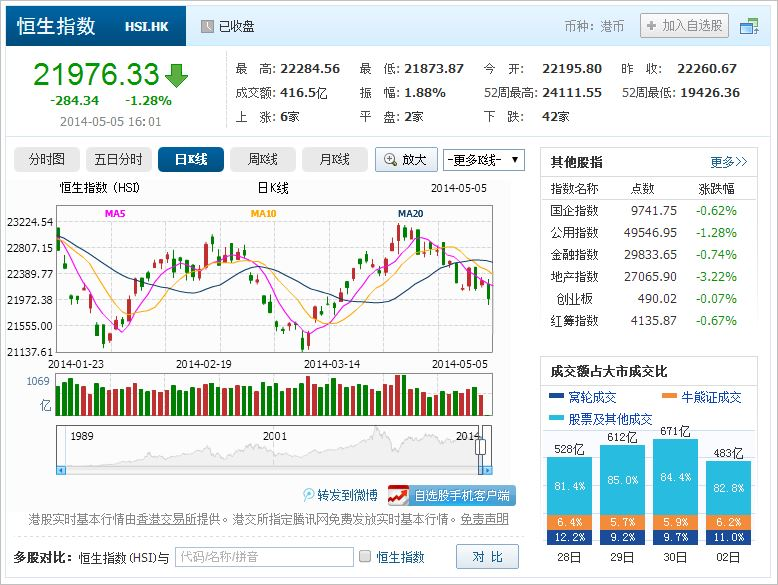 中国株コバンザメ投資 香港ハンセン指数20140505