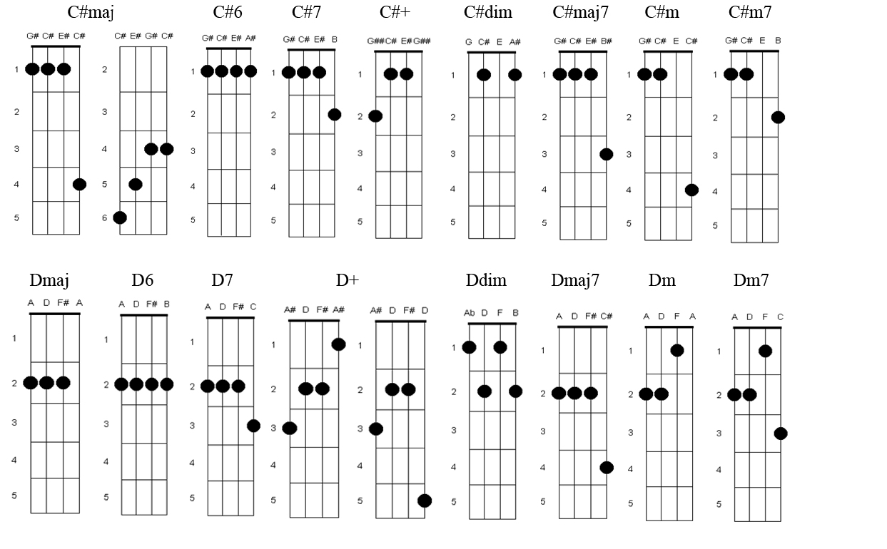 Laura lee and a ukulele chord fingerings chord fingerings hexwebz Images