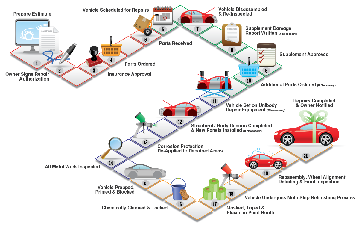 value chain analysis bodyshop Value chain analysis can be used to formulate competitive strategies, understand the source(s) of competitive advantage, and identify and/or develop the linkages and interrelationships between .