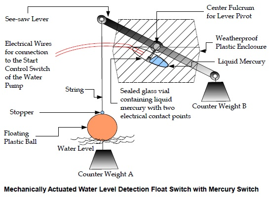 mechanically actuated water level detection float switch with mercury switch