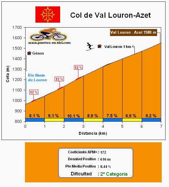 Altimetría Col de Val Louron-Azet