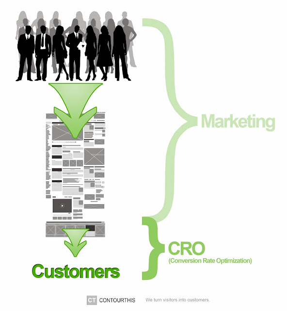Where Conversion Rate Optimization fits in.