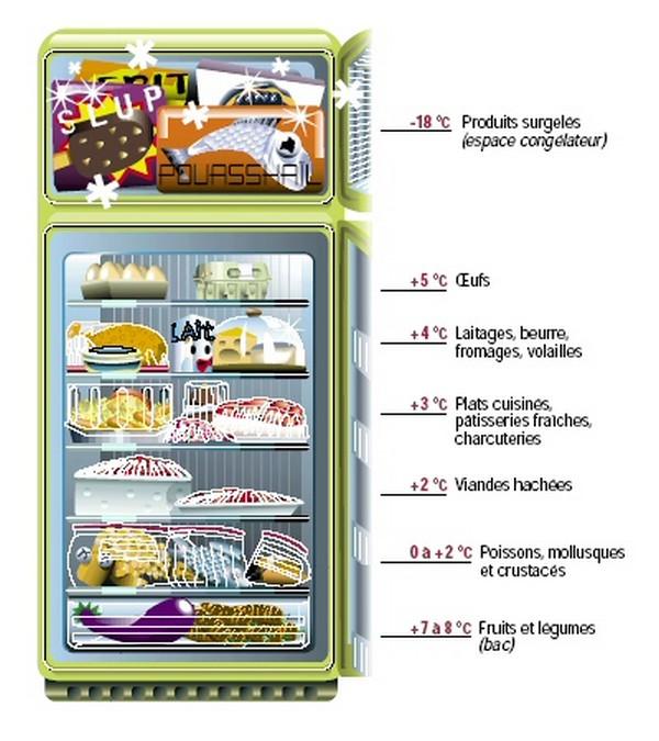 Bien conserver au r frig rateur bazar avenue le blog - Temperature du frigo ...
