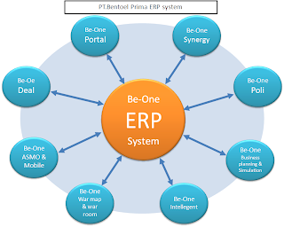 Gambar Be-One ERP System