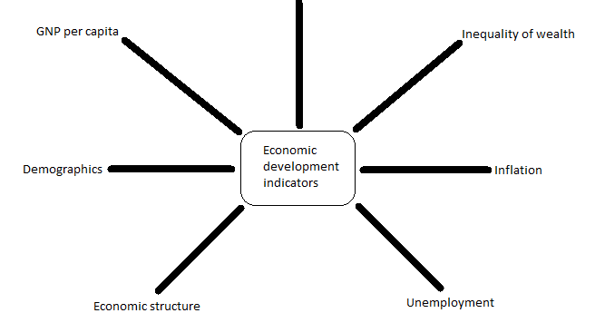 assess different indicators used to measure development essay The mbti assessment is a measure of type development and the use of with instruments designed to assess different.