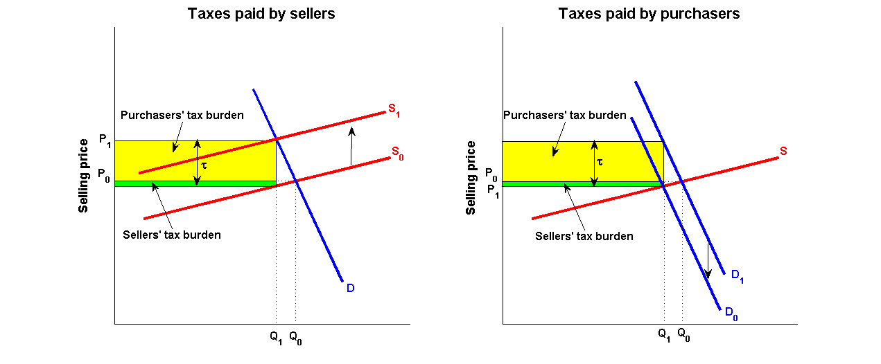 tax elasticity Here is a short video looking at how to build a chain of reasoning for this question explain how the incidence of a tax depends on the price elasticity of.