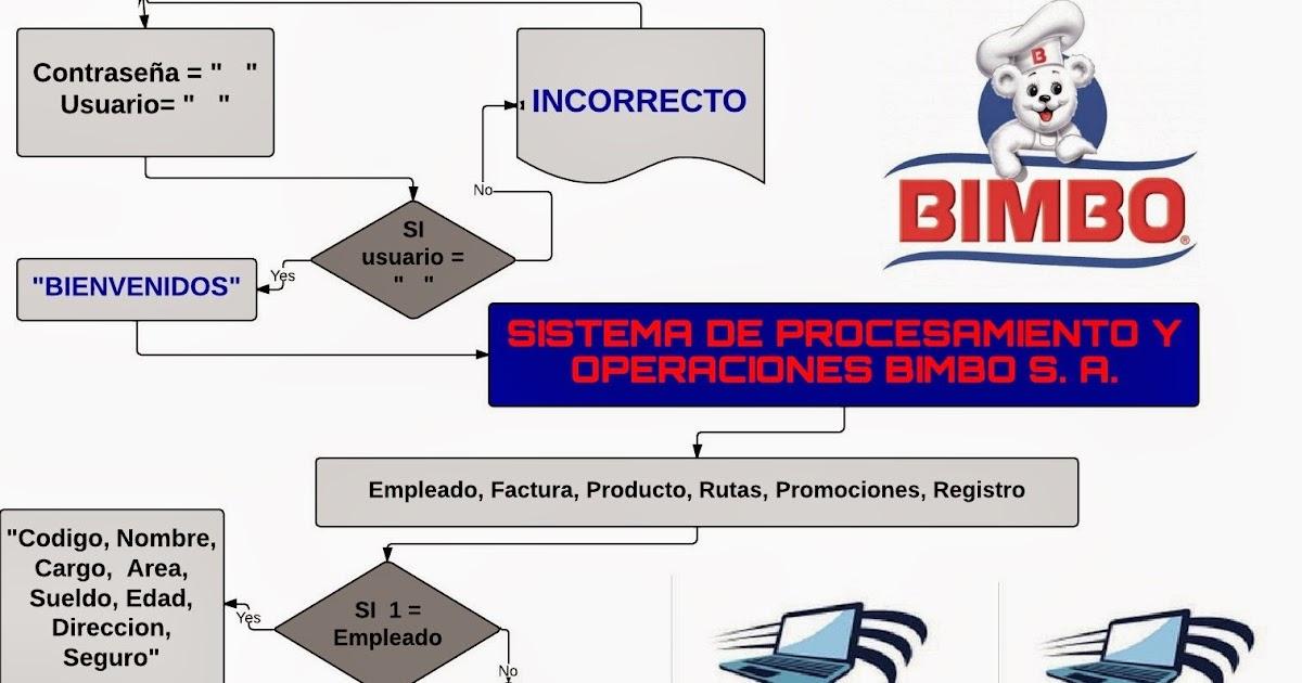 Sistema de procesamiento y operaciones bimbo sa diagramacion ccuart Choice Image