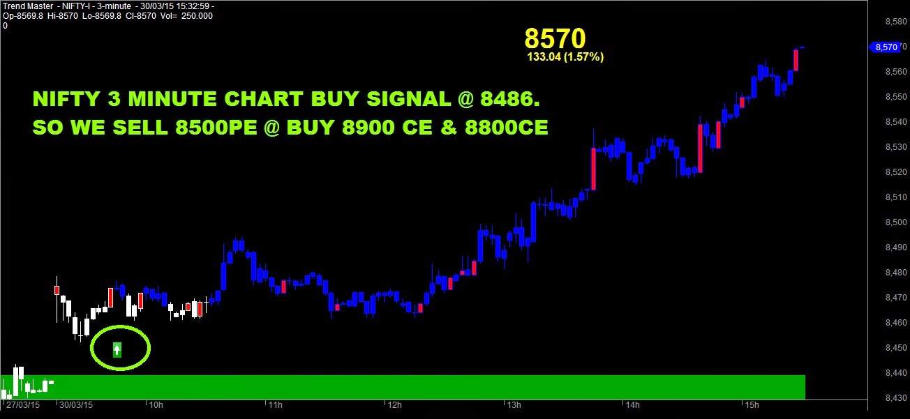 Nifty option trading demo