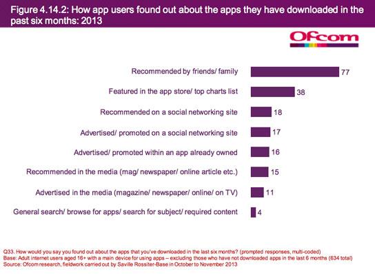 77% Aplikasi yang Didownload Adalah Berdasarkan Rekomendasi Teman