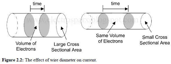 how does the thickness of wire affect resistance