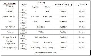 Struktur Kalimat Pasif dalam Tenses