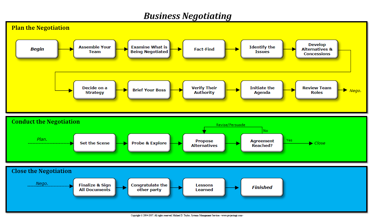 managing negotiation process google youtube negotiation essay Your business negotiation skills, such as salary negotiation or contract negotiation training will be greatly improved thus developing your negotiation in the workplace in general via these.