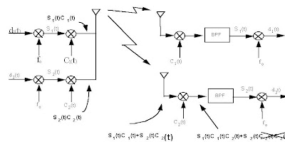 proses transmisi CDMA
