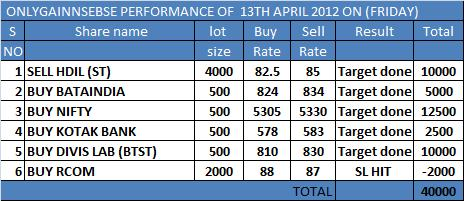 ONLYGAIN PERFORMANCE OF 13TH APRIL 2012 ON (FRIDAY)