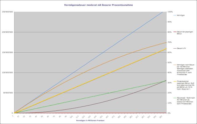 Diagram Vermögenssteuer moderat 1