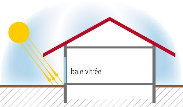 tout savoir pour mieux construire faire construire une maison bioclimatique l ments de r ponse. Black Bedroom Furniture Sets. Home Design Ideas