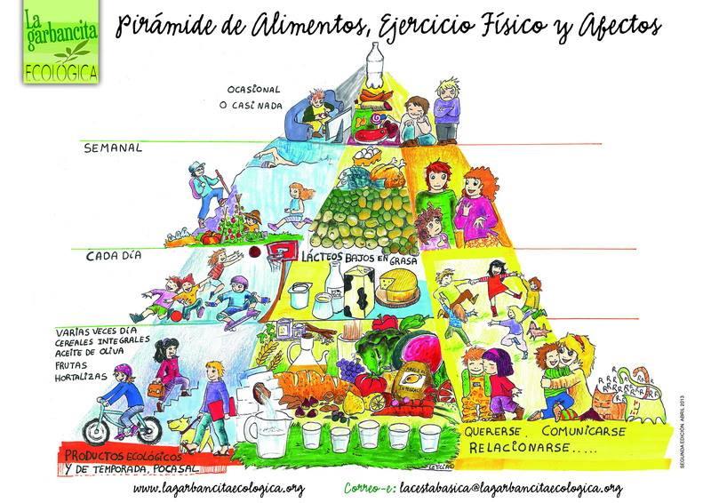 Centro de salud familiar gar n la importancia de la alimentaci n emocional - Piramides de alimentos saludables ...