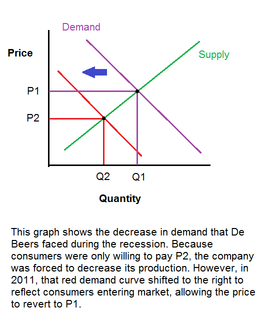supply and demand curve in tobacco industry The above supply curve is a short-run supply curve it is drawn on the basis of the assumption that costs of production remain unchanged for the period aggregate demand and supply equilibrium: after studying the ad and as curves separately we may now put both the curves in the same.
