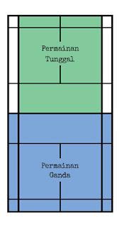 Gambar Dan Ukuran Lapangan Badminton Kumpulan Soal Jawaban