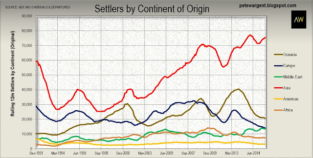 Settlers by continent of origin