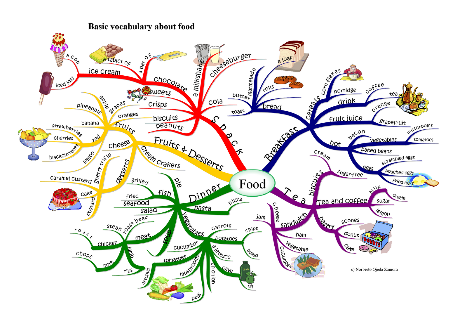 coffee shop mind map The starbucks brandscape and the discursive mapping of local coffee shop cultures craig j thompson zeynep arsel university of wisconsin – madison.