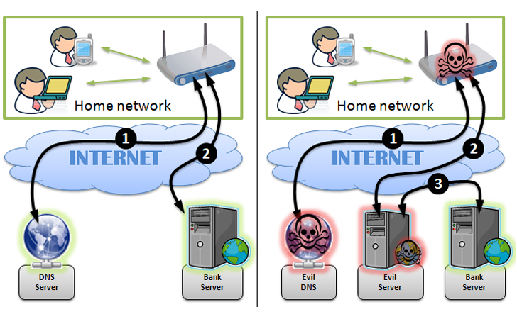 Hackers exploiting Router vulnerabilities to hack Bank accounts through DNS Hijacking