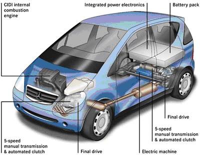 Doğaya zararsız hibrid otomobiller