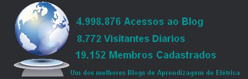 Estatísticas do Blog
