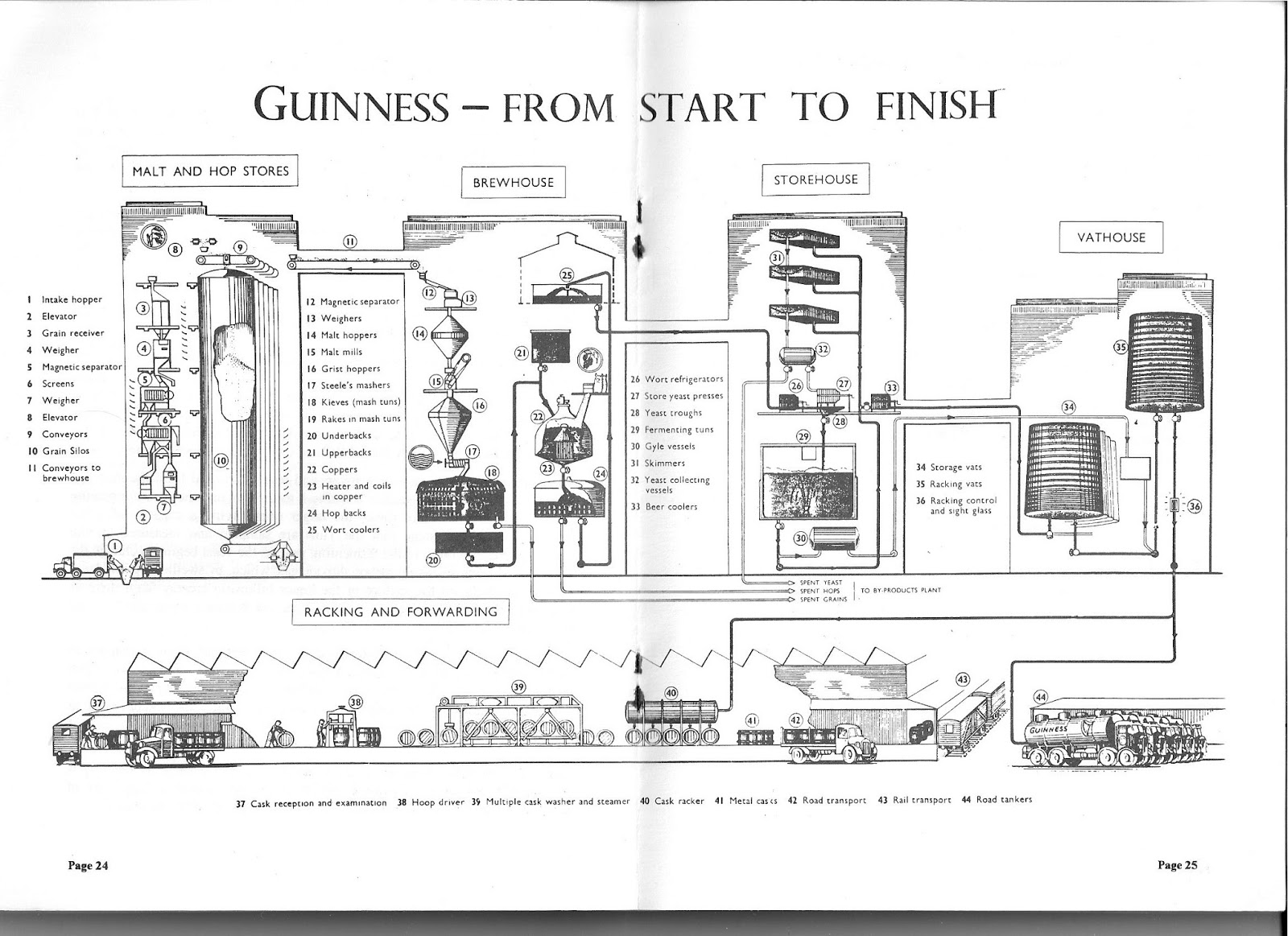Shut up about barclay perkins guinnesss park royal brewery in heres a diagram of the layout pooptronica