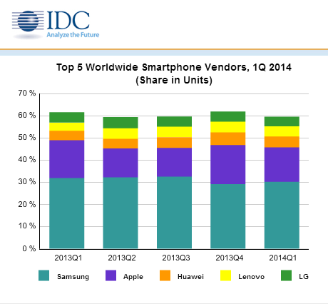 le marché des smartphones 1Q2014