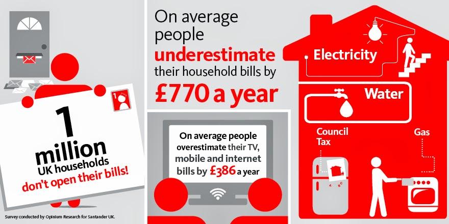 Santander infographic