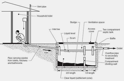 Cara Membuat Septic Tank Yang Benar Dan