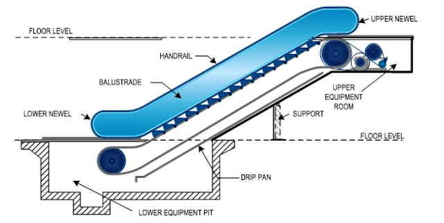 Escalators basic components part one electrical knowhow for Floor function definition