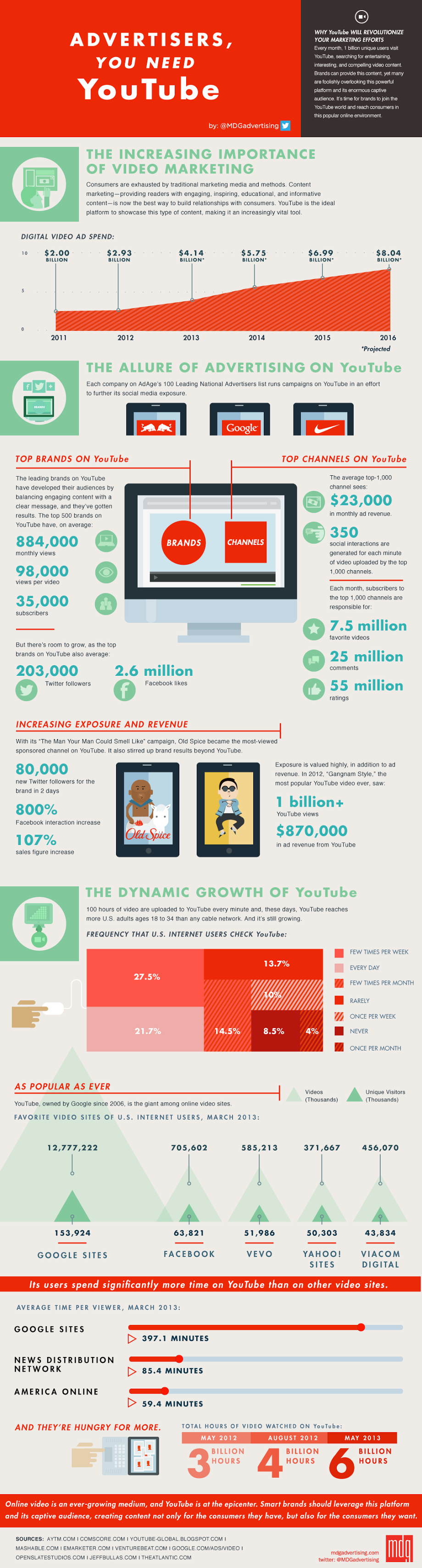 Video marketing and why advertisers need YouTube