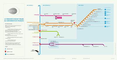 infographie scanblog barometre ECHO parcours d'achat