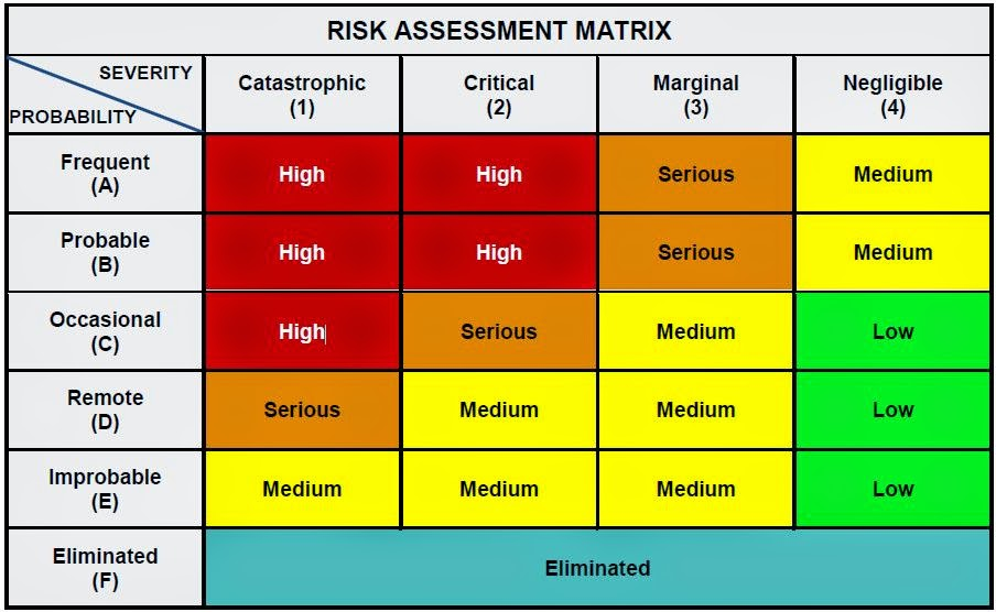 Operational Risk Assessment Worksheet | Worksheet