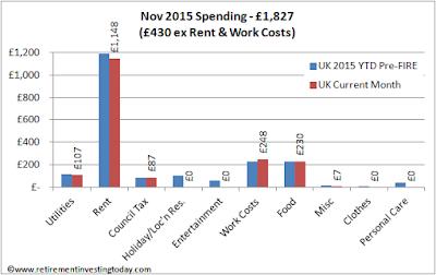 RIT November 2015 Spending