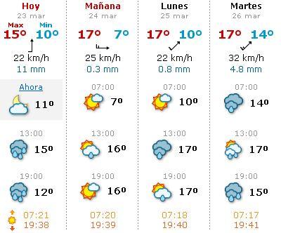 El tiempo en la semana santa de sevilla 2013 pasi n en - Tiempo en badalona por horas ...