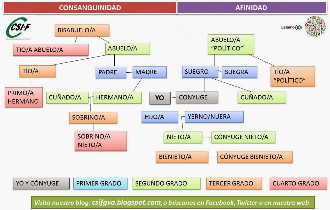 CSIF Autonómicas GVA: Grados de parentesco: el \
