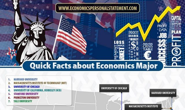 Image: Quick Facts about Economics Major #infographic