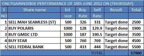 ONLYGAIN PERFORMANCE OF 28TH JUNE 2012 ON (THURSDAY)