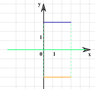 ответ ЗНО по математике симметрия относительно оси х